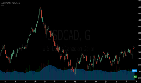 USDCAD: Usd Cad Sat