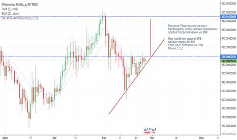 ETHUSD: ETH/USD треугольник на рост