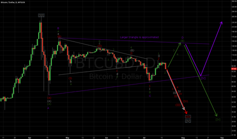 BTCUSD: My most likely counts