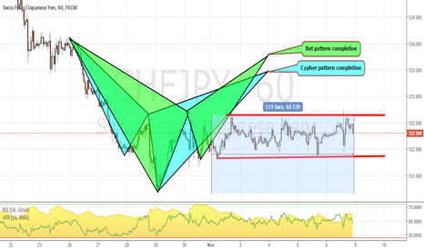 CHFJPY: 2 in 1 pattern. Potential Cypher & Bat on the CHFJPY