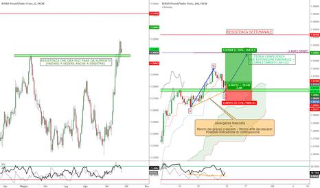 GBPCHF: GBP/CHF - Possibile Continuazione del Trend Rialzista