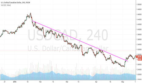 USDCAD: DOWNTREND (JANUARY-MAY)