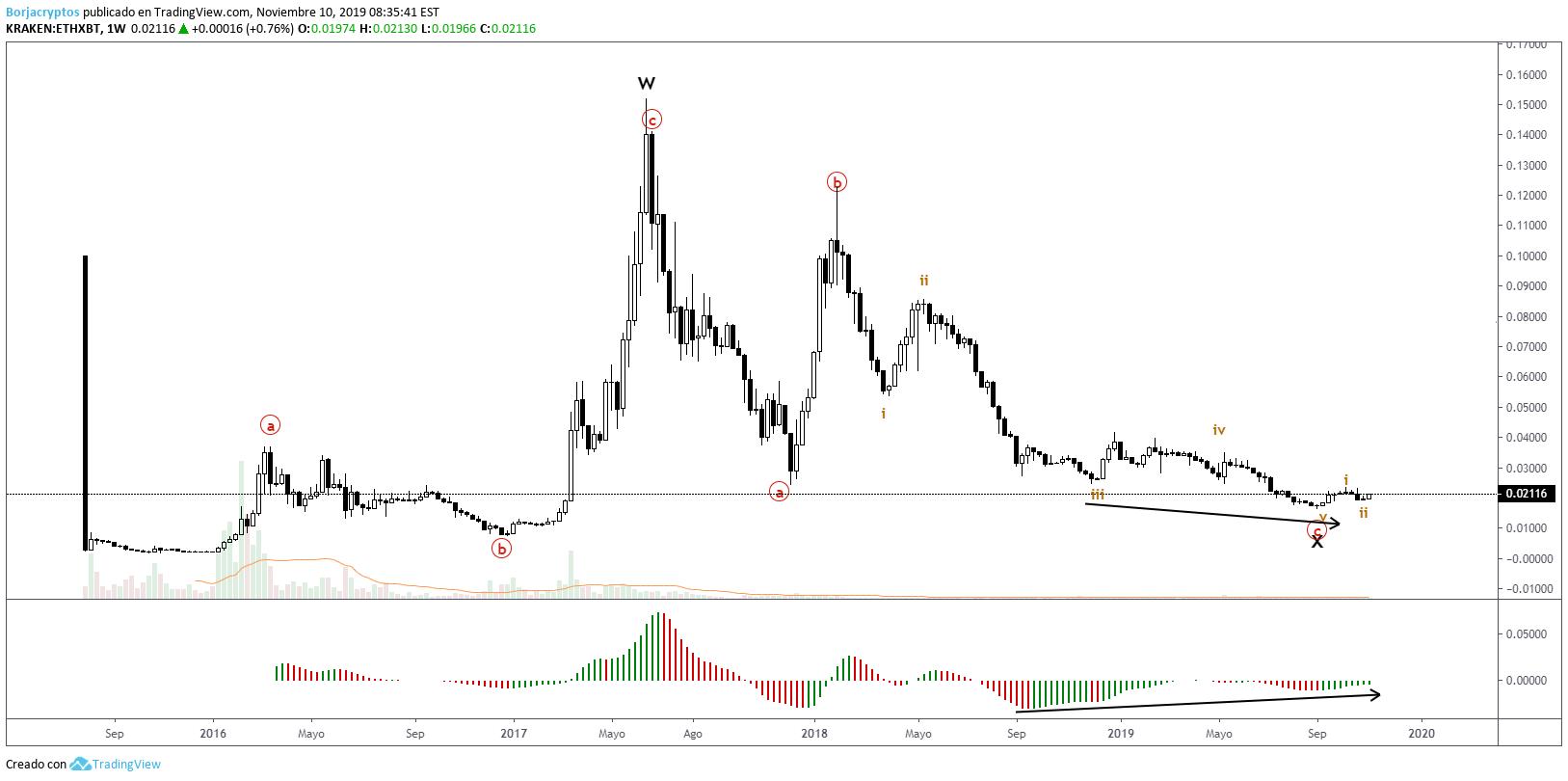 tradingview kraken btc akcijų rinkos diagrama bitcoin