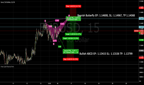 EURUSD: EURUSD M15 Pure harmonics - Long & Short Thesis
