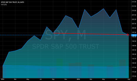 SPY: Down for the year