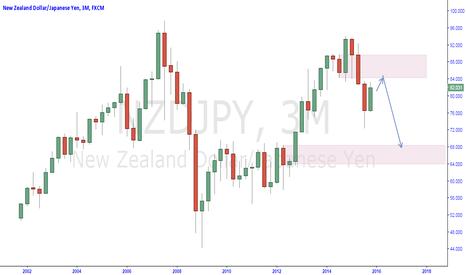 NZDJPY: nzdjpy breaker