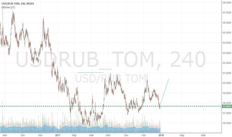 USDRUB_TOM: Мы наваливаем бакс...
