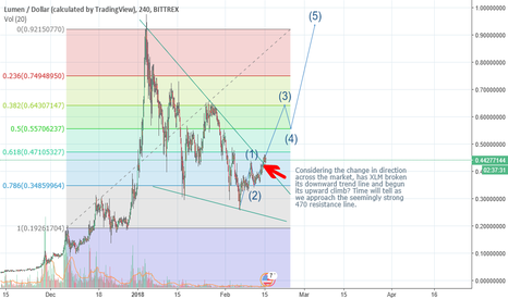 XLMUSD: Possible elliot waves after downward trend break? XLM