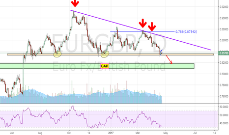 EURGBP: EURGBP Possible Short