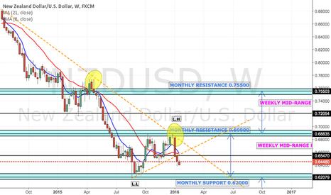 NZDUSD: NZD/USD :- Short as Trendline Breakdown Confirmed