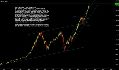 SPX: S and P 500 index: SPX  Super Long-Term Forecast