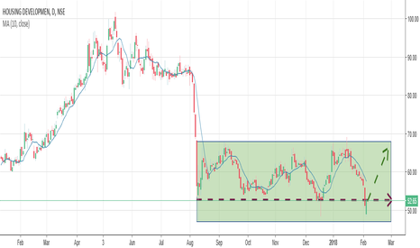 HDIL: HDIL - Bouncing off strong support