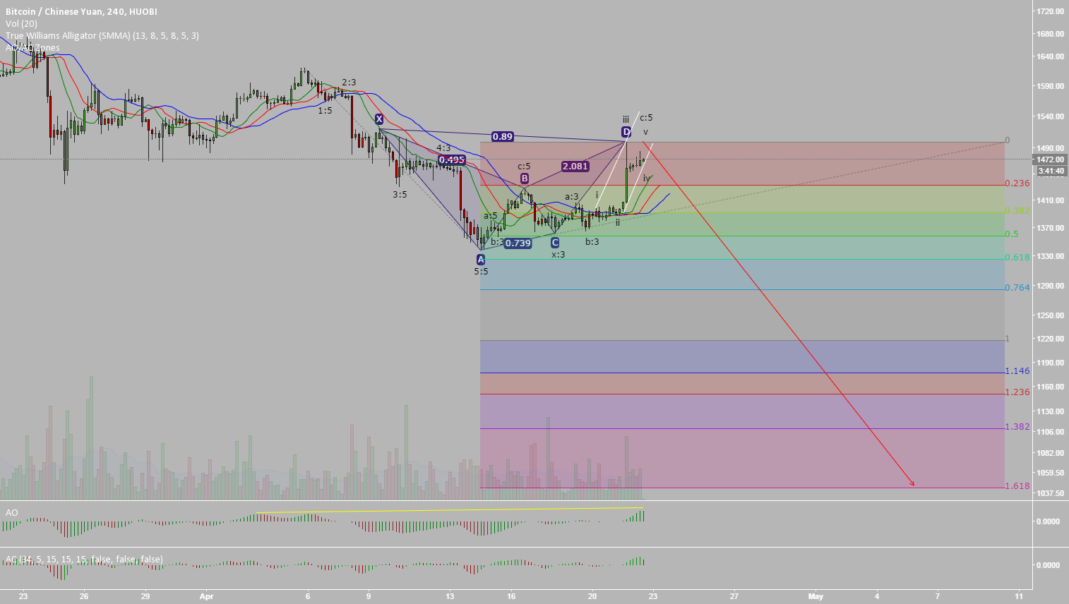 Hooby Hoobin. Bearish Harmonic Bat and Elliott Wave Count +DASH