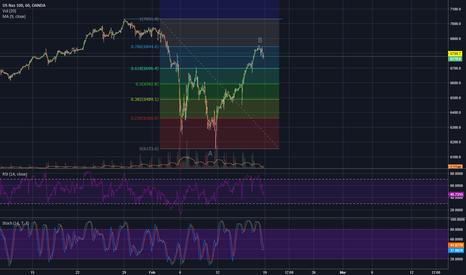 NAS100USD: NAS100USD ABC Pattern: C coming next.