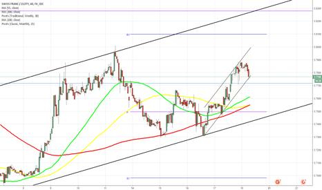 CHFPLN: CHF/SGD 1H Chart: Channel Up