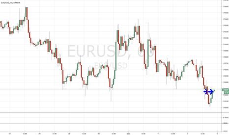 EURUSD: EUR SWING TRADE 12/5/17