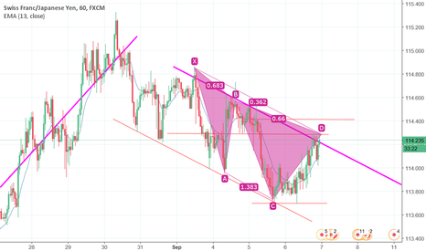 CHFJPY: quick technical short