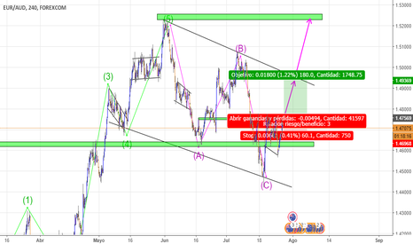 EURAUD: ABC PATTERN 4h