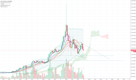 BCHUSD: BCH: Likely to test supports