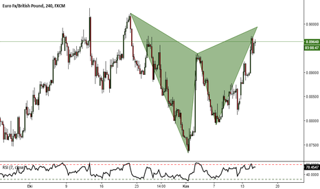 EURGBP: EURGBP Gartley Pattern