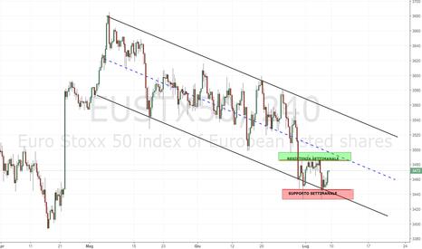 EUSTX50: EURO STOXX: analisi del canale operativo