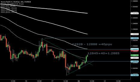 EURUSD: if 12870 and return down, target 12885