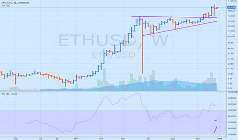 ETHUSD: ETH setting up for another 7000% rocket?