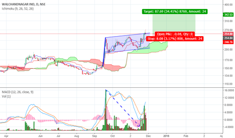 WALCHANNAG: WALCHANDNAGAR IND on Bullish Flag Breakout