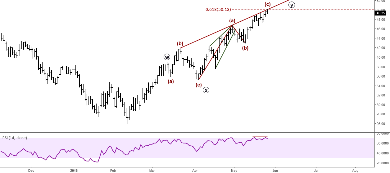 Crude Oil (WTI): Elliott Wave Analysis