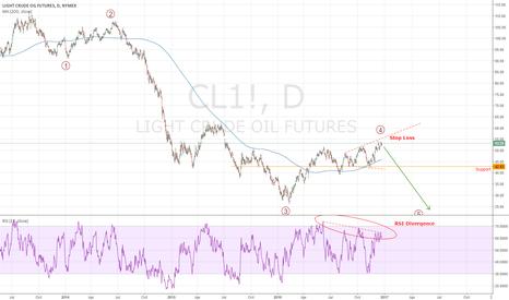 CL1!: Short with SL 55.5 Target below 45