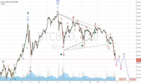 BTCUSD: And boom goes the dynamite!