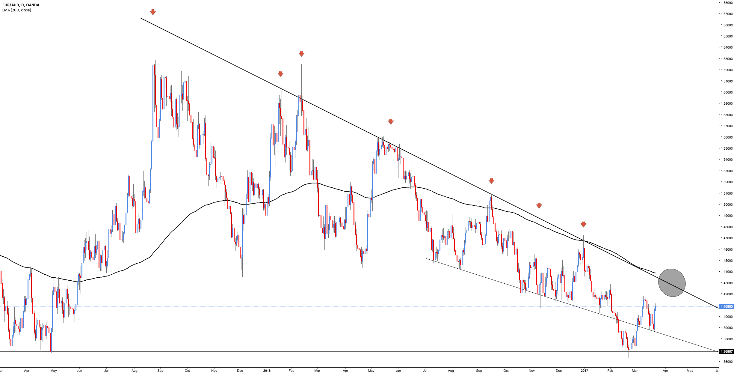 EUR/AUD - Waiting for the Break
