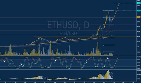 ETHUSD: Long (BUY) Opportunity