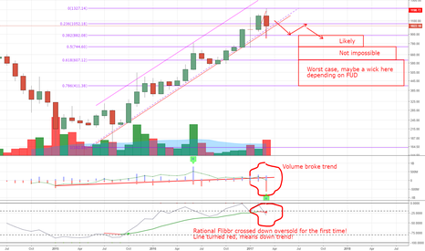 BTCUSD: Monthly starts to signal down trend start, sorry bulls...