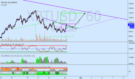 XBTUSD: new entry and next  target 11400