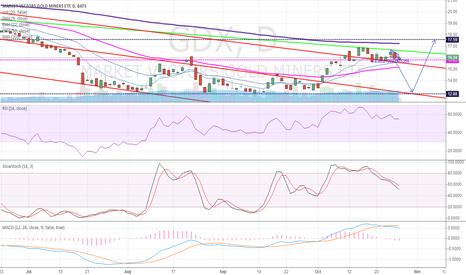 GDX: gdx trading range or bear?