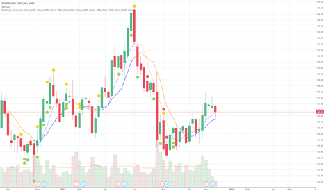 SBUX: SMA(6) Crossing SMA(10) in the weekly chart