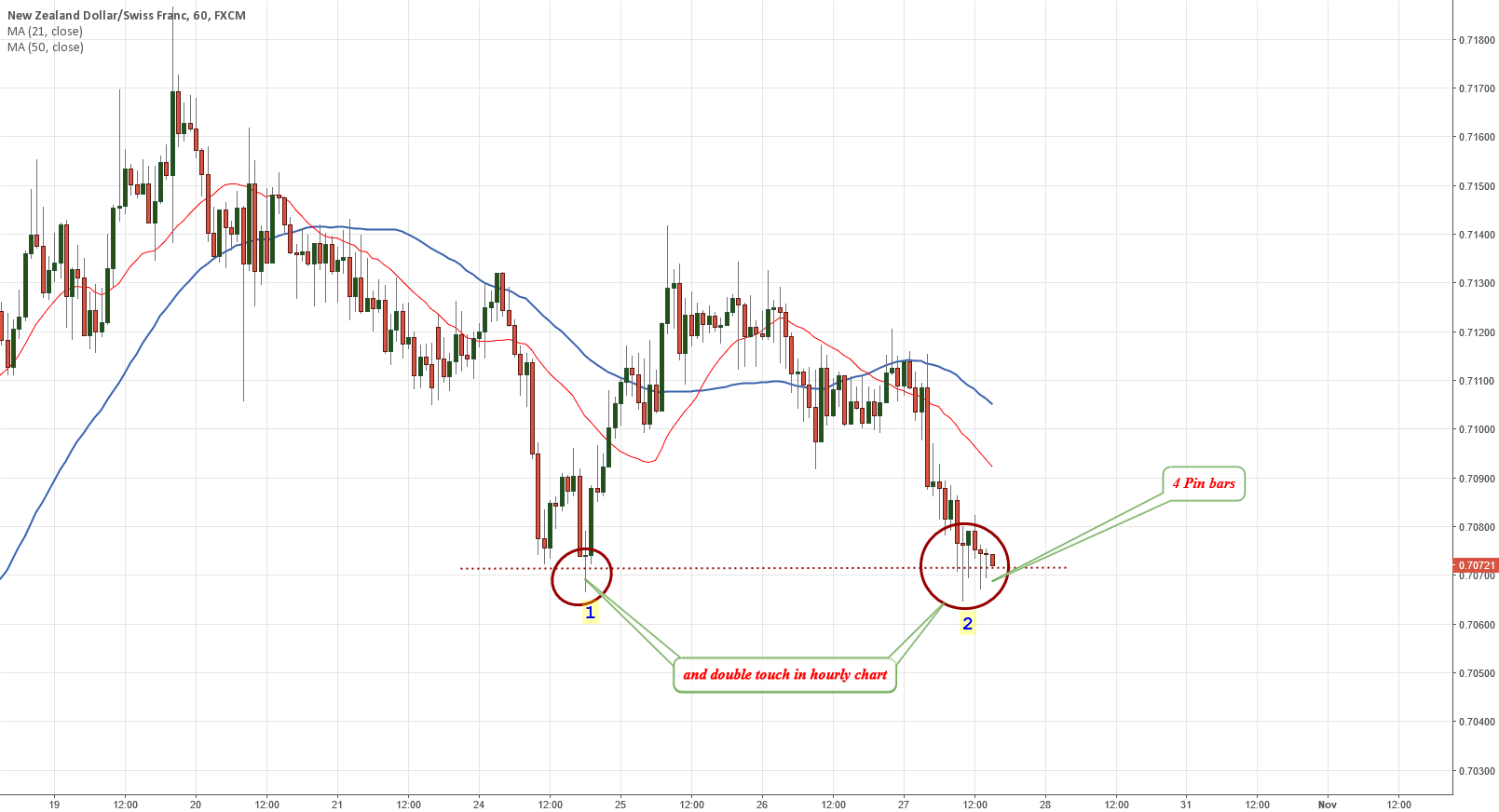 nzdchf double touch down and a few pin bar confirm the LONG