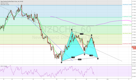 NZDCHF: bullish bat pattern