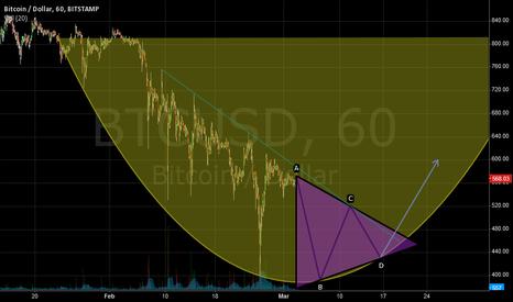 BTCUSD: Arc bottom -- base for reversal