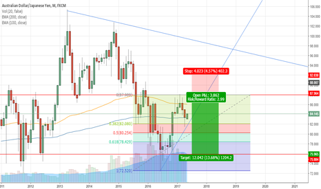 AUDJPY: AUDJPY looking bearish but could become bullish