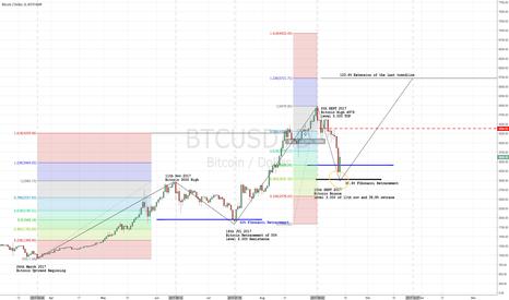 BTCUSD: Fibonacci Bitcoin Analysis - back to 5k and above