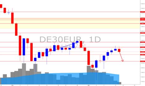 DE30EUR: German Stock Index DAX (*Now it has met a decent resistant)