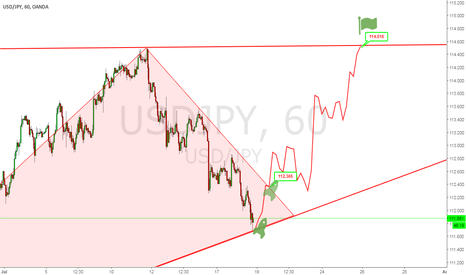 USDJPY: i m going to long usdjpy