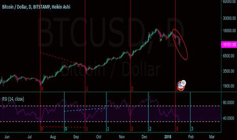 BTCUSD: BTC bearish, long-term timing reversal