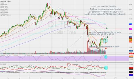 DLTR: possible short,long over 42.25