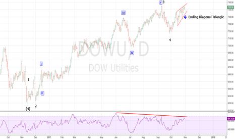 DJU: Dow Jones Utilities Nearing Major Top