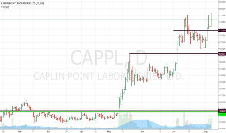 CAPPL: Caplin : Decent Breakout