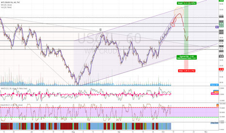 USOIL: Are we on a bull run to 53.8