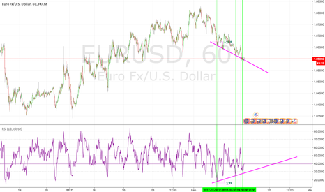 EURUSD: EURUSD is about to go LONG.
